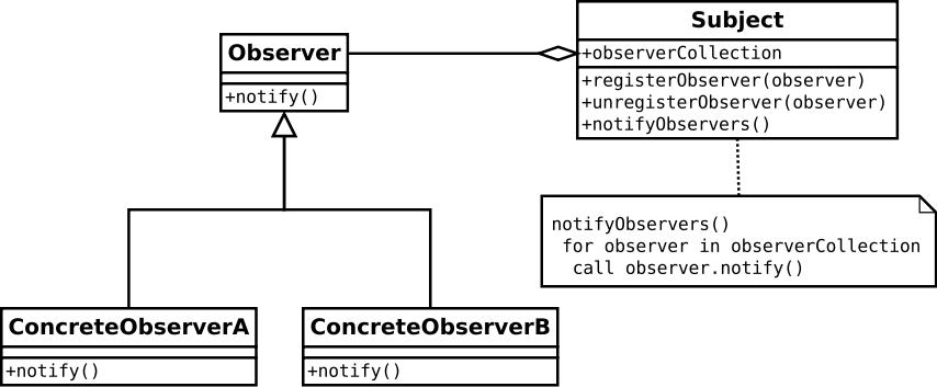 Design pattern observer